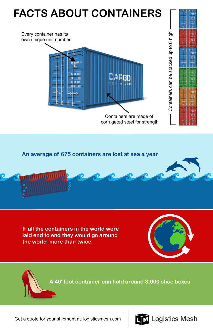 Shipping Container Facts - Infographic