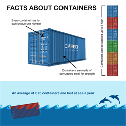 Shipping Container Facts - Thumbnail