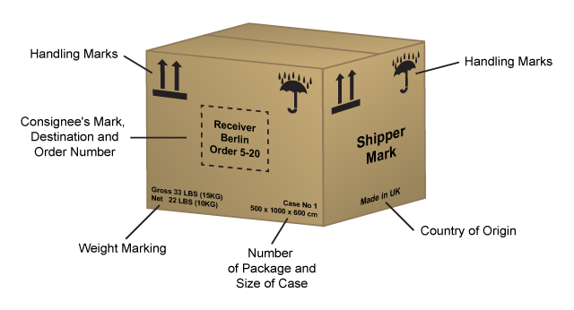 Shipping Marks Diagram