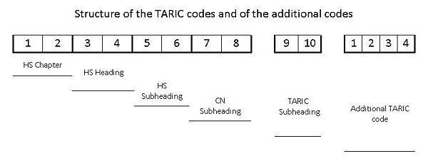 tanks hs code